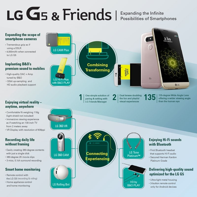 Infographic: LG G5 accessories