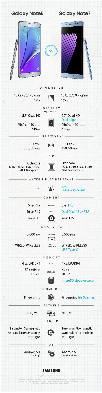 Samsung Galaxy Note 5 vs Note 7