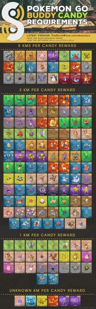 pokemon-go-buddy-guide-silph-road