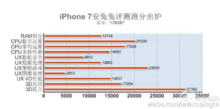 weibo-iphone-7-antutu