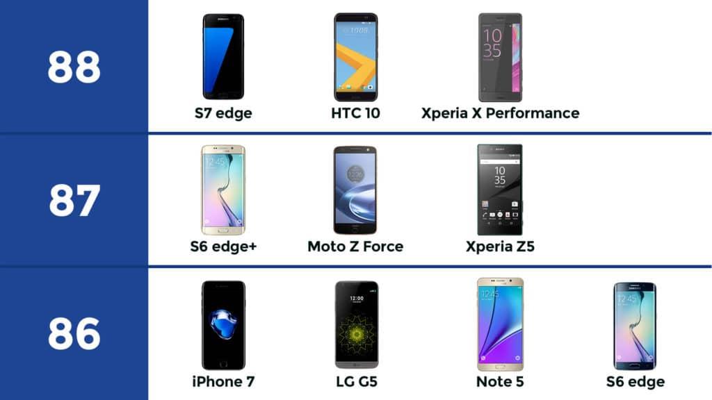 dxomark-iphone7-s7-edge-20161003