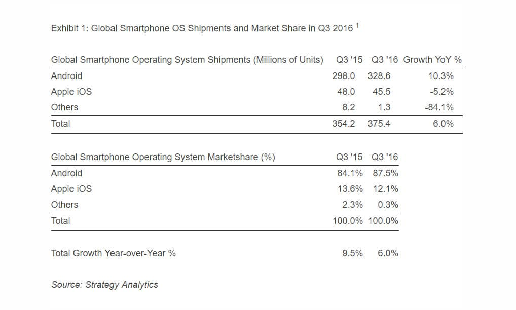 Smartphone market shares Q3 2016